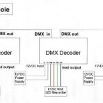 Bộ giải mã tín hiệu DMX RGB 12A